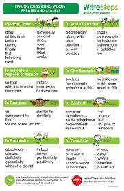 writing a conclusion for a research paper top 25 best transition words and phrases ideas on pinterest do your students sometimes struggle with transition words and phrases this poster is a useful tool that will help them link their ideas with words