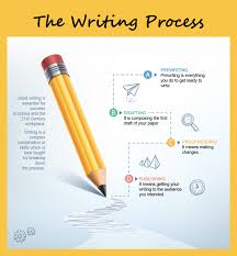 steps in writing a research paper the writing process steps to writing success visual ly