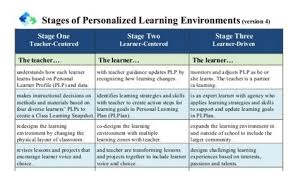 personalized scoop new version stages of personalized learning environments v4