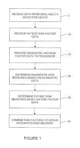 Best Ceo Resume by Patent Us20100227296 Method Of Assessing Oral Health Risk