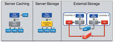 nine effective features of nvme questa verification ip to help