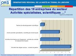 activité des sièges sociaux observatoire régional de la santé au travail du limousin ppt
