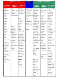 70 best alkaline diet images on pinterest alkaline recipes