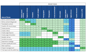Use A Raci Chart To Define Content Roles And Responsibilities For Rasci Matrix Template