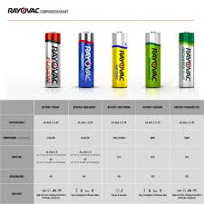 rayovac fusion alkaline batteries size aa 8 pack 815 8fusk