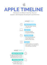 How To List Double Major On Resume How To Create A Timeline Infographic In 6 Easy Steps Venngage