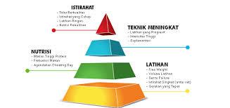 cara membentuk otot degan piramida rahasia ini pelajari sekarang juga