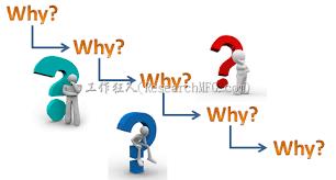 原因樹 why tree 五問法 5 whys 幫你找出不良原因