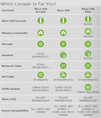 black friday xbox 360 games 2008 video game console comparison the xbox 360 black friday