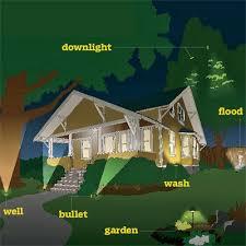 Backyard Lighting Ideas Best 25 Exterior Lighting Ideas On Pinterest Diy Exterior Light