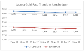gold rate in jamshedpur today gold price in jamshedpur