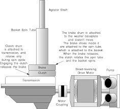 washing machine repair manual chapter 4 whirlpool u0026 kenmore