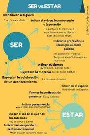 191 best teach images on pinterest spanish lessons and