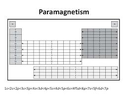 Home Design 3d Magnetism Magnetism