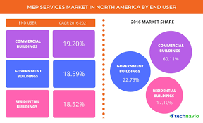 mep services market in north america to be driven by
