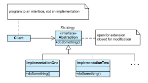 software design pattern strategy how does the strategy pattern work stack overflow