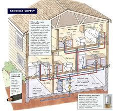 plumbing rough sensible plumbing greenbuildingadvisor com
