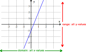 finding the domain and range of a function u2013 chilimath