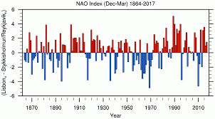 Index by Hurrell North Atlantic Oscillation Nao Index Station Based