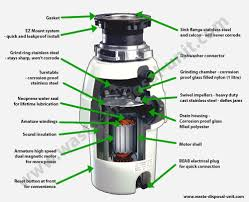 How Waste Disposal Units Work Waste King Disposal Units - Kitchen sink food waste disposer