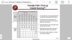 new prt standards screen shots of the new pft cft scores usmc