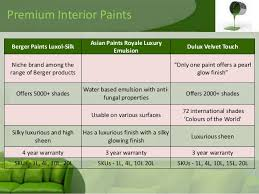 market structure of the paint industry