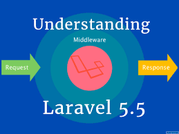 laravel 5 5 crud application with vue js online interview questions