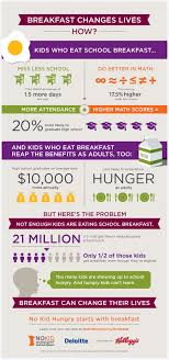 child hunger in america statistics facts no kid hungry