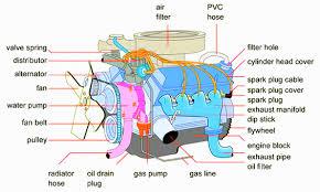 basic car engine diagram basic wiring diagrams instruction