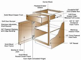 Parts Of Kitchen Cabinets Cabinet Drawer Parts | kitchen cabinets parts kitchen ideas