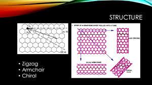 Armchair Nanotubes Properties Of Carbon Nanotubes Ppt Video Online Download
