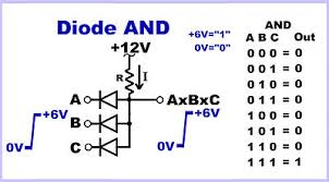 How To Do Truth Tables Diode Logic Wikipedia