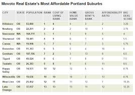 cheapest west coast cities these are the 5 most affordable portland suburbs movoto