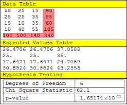 Chi Square P Value Table Probability Or Statistics Performing A Chi Square Goodness Of