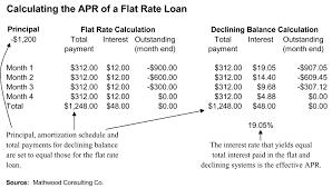 flat rate finance wikiwand