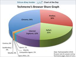 Internet Browser Meme - google s chrome is top among techies geek com