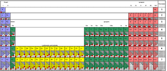 K He Suchen Periodensystem U2013 Wikipedia