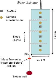 biocover performance of landfill methane oxidation experimental