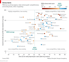 Maps Testing Scores Competitiveness At May Not Yield The Best Exam Results