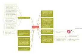 sample of swot analysis report swot analysis software template for macintosh and windows six sigma quality mindmap