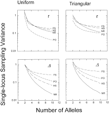 estimation of pairwise relatedness with molecular markers genetics
