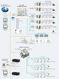 control systems simple but sophisticated facility management
