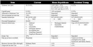trump tax reform table trump tax reform engineered tax services inc