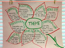 theme anchor chart picture only reading pinterest theme