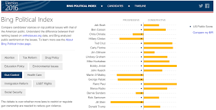 Presidential Election 2016 Predictions By State Html by Microsoft U0027s New Bing Election Site Tracks Candidates Will Predict