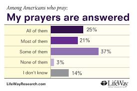 thanksgiving prayer for success prayer