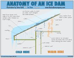Types Of Roof Vents Pictures by How To Prevent Ice Dams
