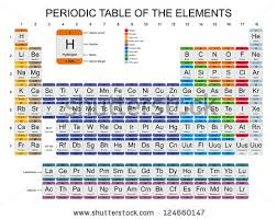 Periodic Table Abbreviations Periodic Table Of Elements Download Free Vector Art Stock