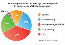 human resources coordinator resume sample livecareer