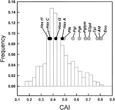 contrasting molecular population genetics of four hexokinases in